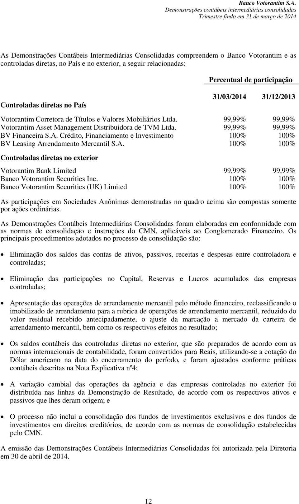 A. 100% 100% Controladas diretas no exterior Votorantim Bank Limited 99,99% 99,99% Banco Votorantim Securities Inc.