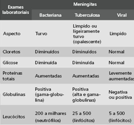 Investigação Laboratorial: Bacterioscopia e Citoquímica do Líquor Líquor normal Células (mm 3 ): 0-4 Proteína total (mg%): 13-25 Glicose (mg%): 50-80