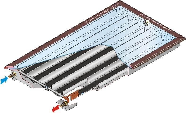 , Solar thermal collectors and