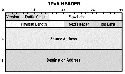 IPv6 11 Cabeçalhos de Extensão IPv6 Header Next Header = TCP TCP header + data IPv6 Header Next Header = Routing Routing Header Next Header = TCP TCP header + data IPv6 Header Next Header = Routing