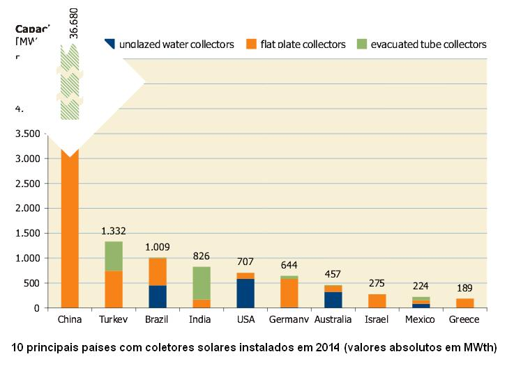 Coletores Instalados (2014) Fonte: Solar Heating and Cooling Programme (SHC) International