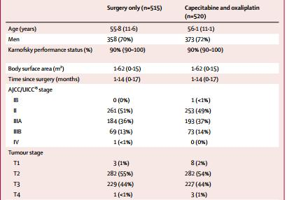 after D2 gastrectomy (CLASSIC): 5-year follow-up of an