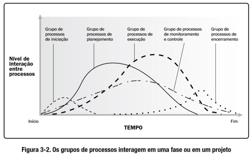 PMBOK - Project Management Body of Knowledge Fonte: Um Guia do