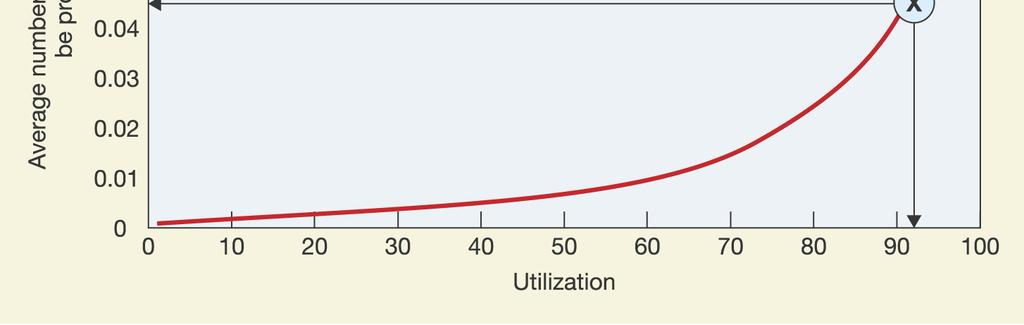 utilization and number of units waiting to be