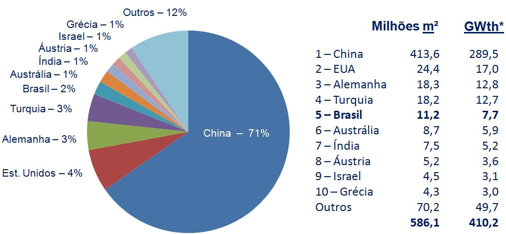 China 71% China 71% Fonte: Solar Heat Worldwide Solar Heating & Cooling Programme IEA 2016 (*)