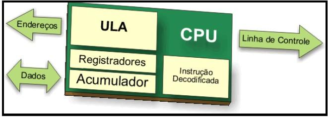 CPU (Central