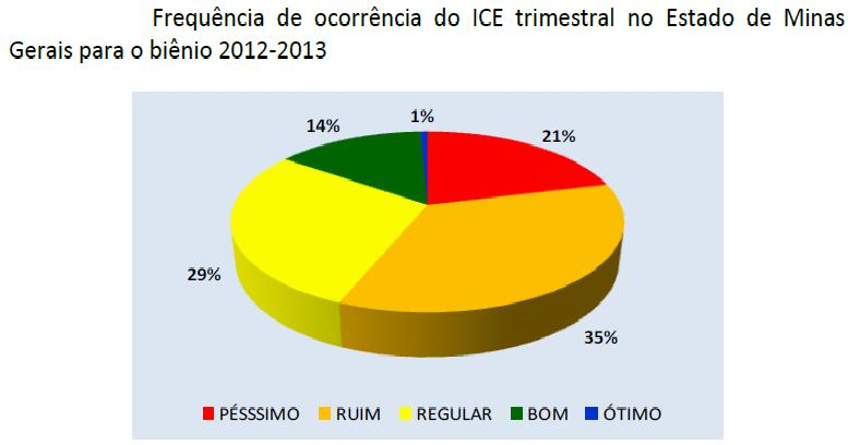 ICE no Estado de Minas