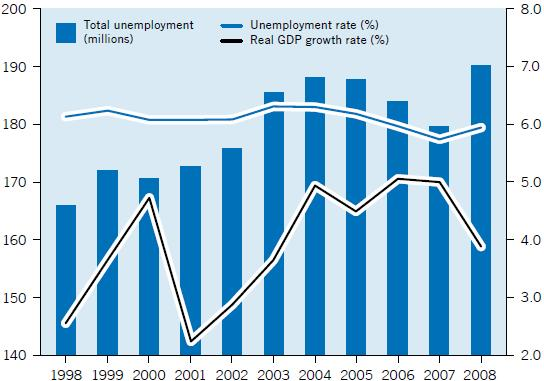 165,9 million people in the world were unemployed in 1998 whereas this number reached 190,2 million in 2008.