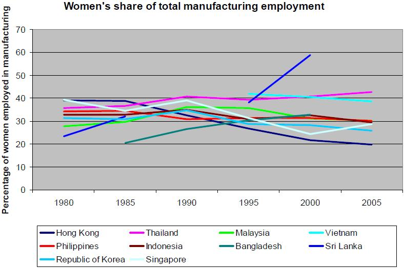 Figure IX: Women s share of total employment in manufacturing selected Asian countries, 1980-2005 Source: Dejardin (2008: 5), derived from ILO Global Employment Trends Primo (2003), Carr and Chen