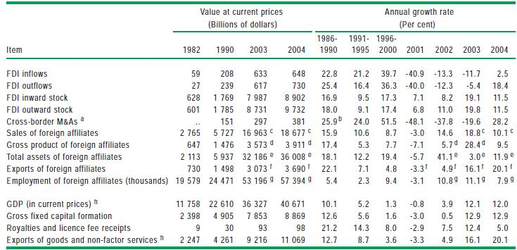 Table I: Selected indicators of FDI and international production, 1982-2004 (Billions of dollars and per cent) Source: UNCTAD (2005), World Investment Report (2005:14) Contributing to these figures,