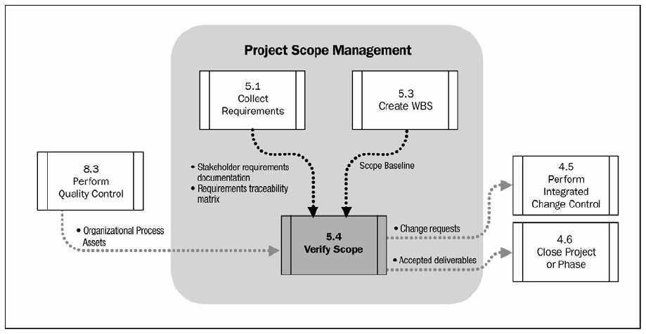 5.4 Verificação do escopo Verify Scope is the process of formalizing acceptance of the completed project deliverables.