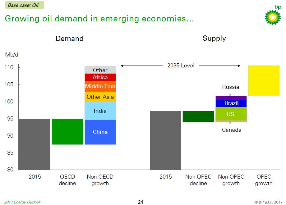 Fonte : BP Outlook 2035
