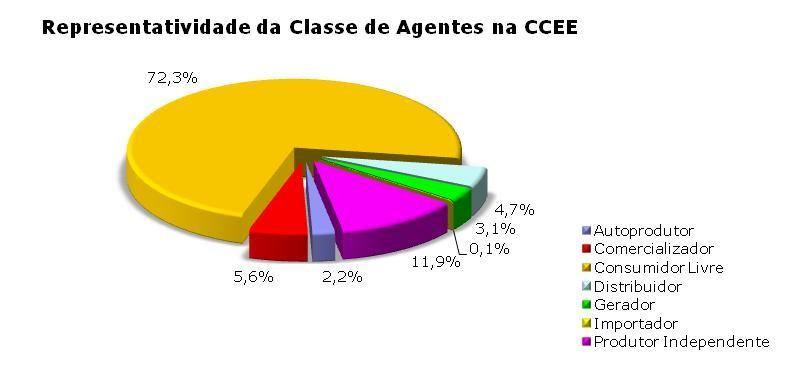 Fonte: CCEE