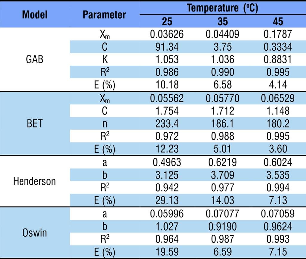 272 Luciana C. Ribeiro et al. The results of the adjustments of mathematical models of GAB, BET, Henderson and Oswin to the experimental data of lyophilized acerola pulp powder are shown in Table 3.