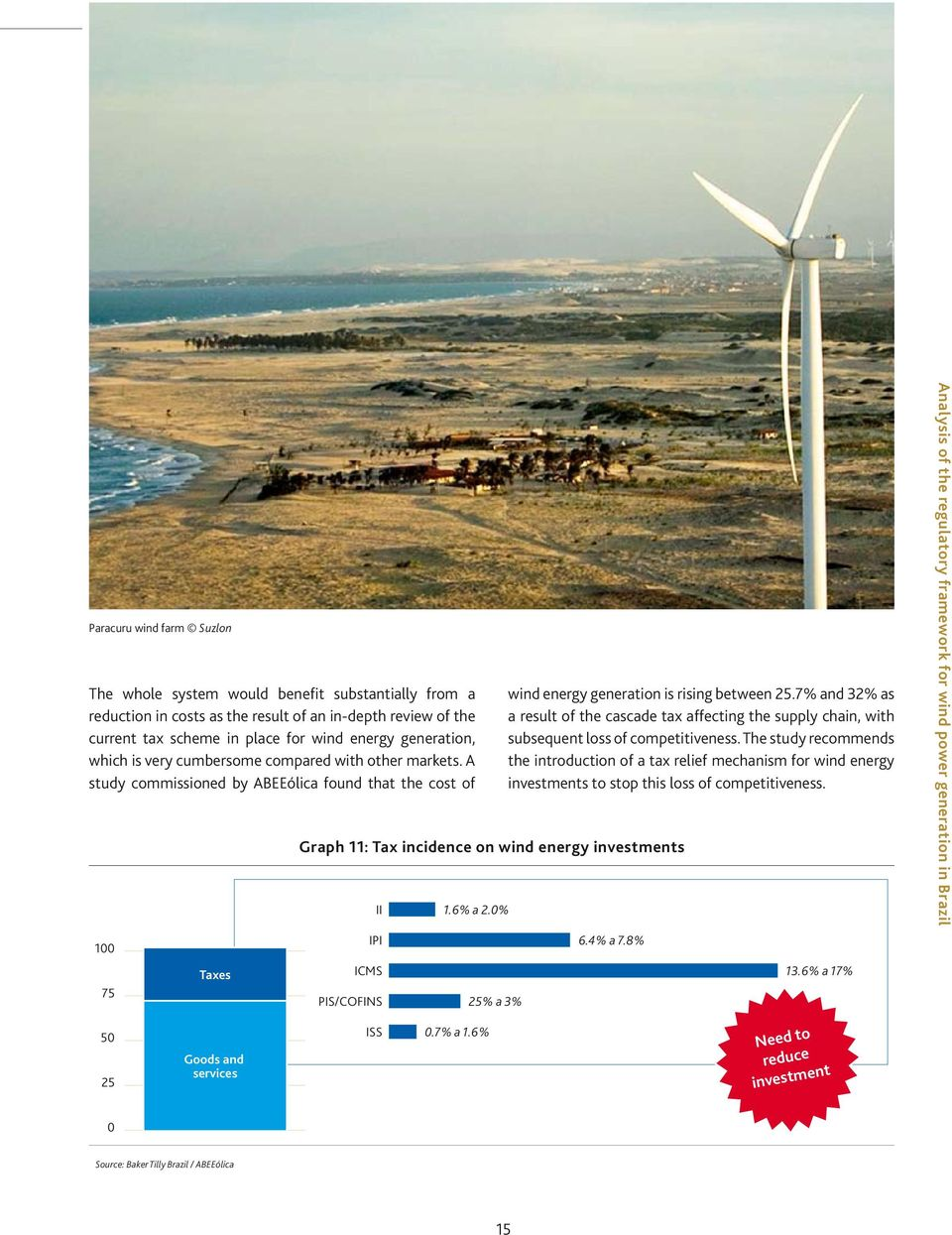 A study commissioned by ABEEólica found that the cost of 100 75 50 25 Taxes Goods and services Graph 11: Tax incidence on wind energy investments II 1.6% a 2.
