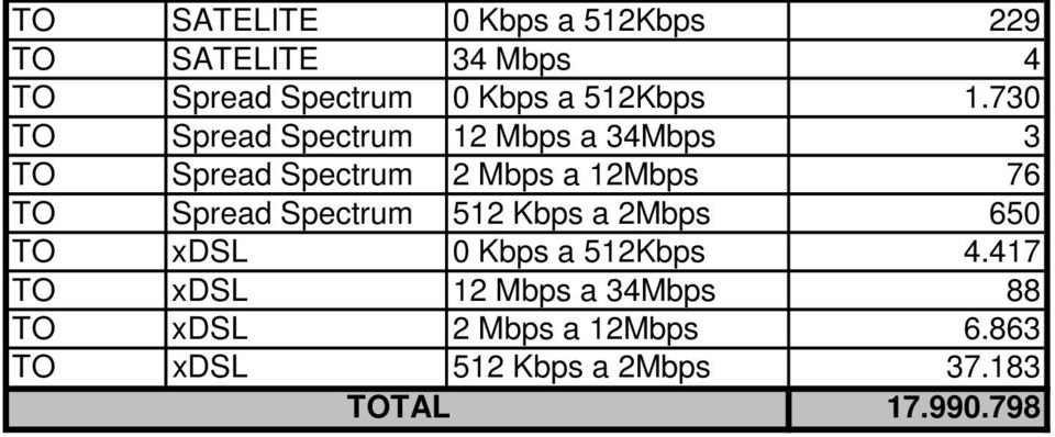 730 TO Spread Spectrum 12 Mbps a 34Mbps 3 TO Spread Spectrum 2 Mbps a 12Mbps 76 TO