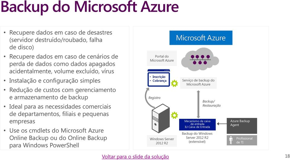 empresas Use os cmdlets do Microsoft Azure Online Backup ou do Online Backup para Windows PowerShell Portal do Microsoft Azure Inscrição Cobrança Registro Windows Server 2012 R2 Serviço de backup
