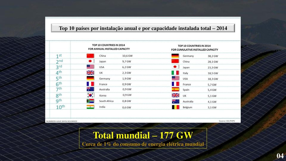 Total mundial 177 GW Cerca de 1% do