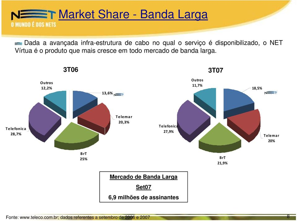 3T06 3T07 Outros 12,2% 13,6% Outros 11,7% 18,5% Telefonica 28,7% Telemar 20,3% Telefonica 27,9% Telemar