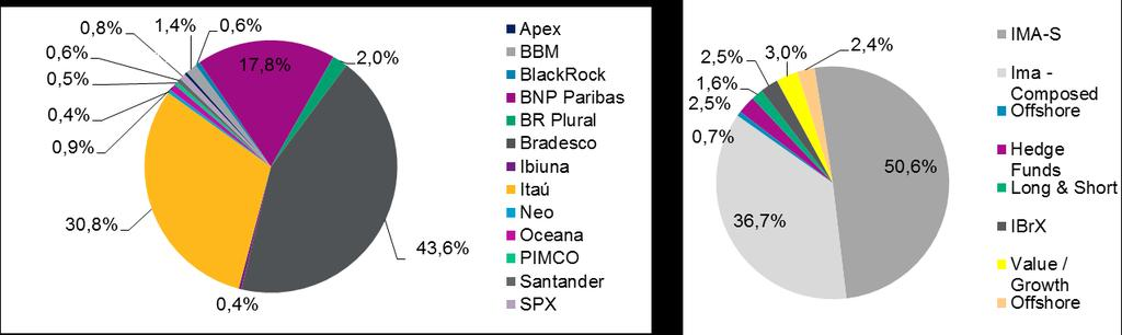2- Portfolio de Investimentos por gestor e por classe de ativo Fixed Income Structured Equities Total Asset Manager Ima - Hedge Long & Value / & Funds ALM IMA-S Offshore IBrX Composed Funds Short